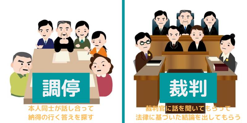 相続調停と裁判の違い